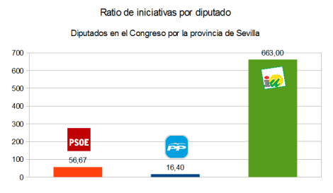 iniciativas-ratio