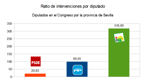 intervenciones-ratio